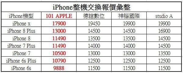你知道Iphone手機維修,被原廠代理商多收多少錢嗎??提供最優惠代送原廠服務